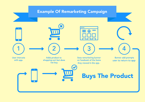 campañas de remarketing con adwords